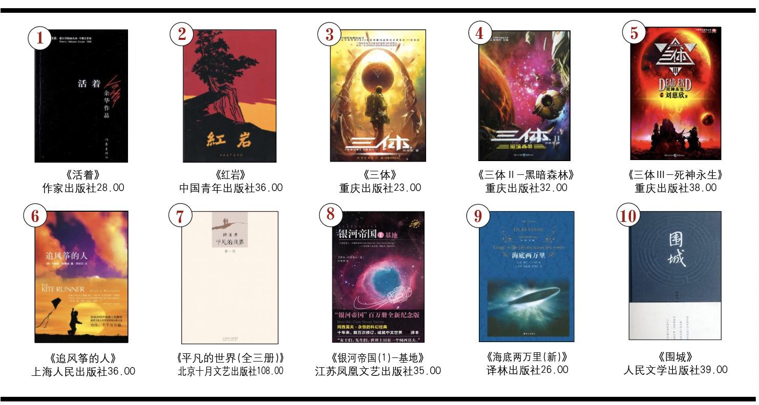 开卷虚构畅销书排行榜(2019年1月)-出版人杂志官网