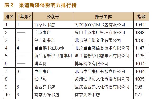 出版机构新媒体影响力排行榜(2019年1月~12月)-出版人杂志官网