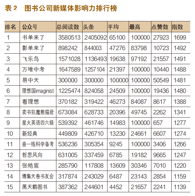 出版机构新媒体影响力指数排行榜(2020年2月~3月)-出版人杂志官网