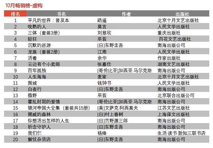 谁是10月最卖座的书|京东自营图书、电子书、有声书排行榜