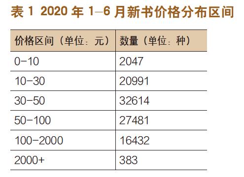 2020上半年CIP数据报告:新书同比减少20%-出版人杂志官网