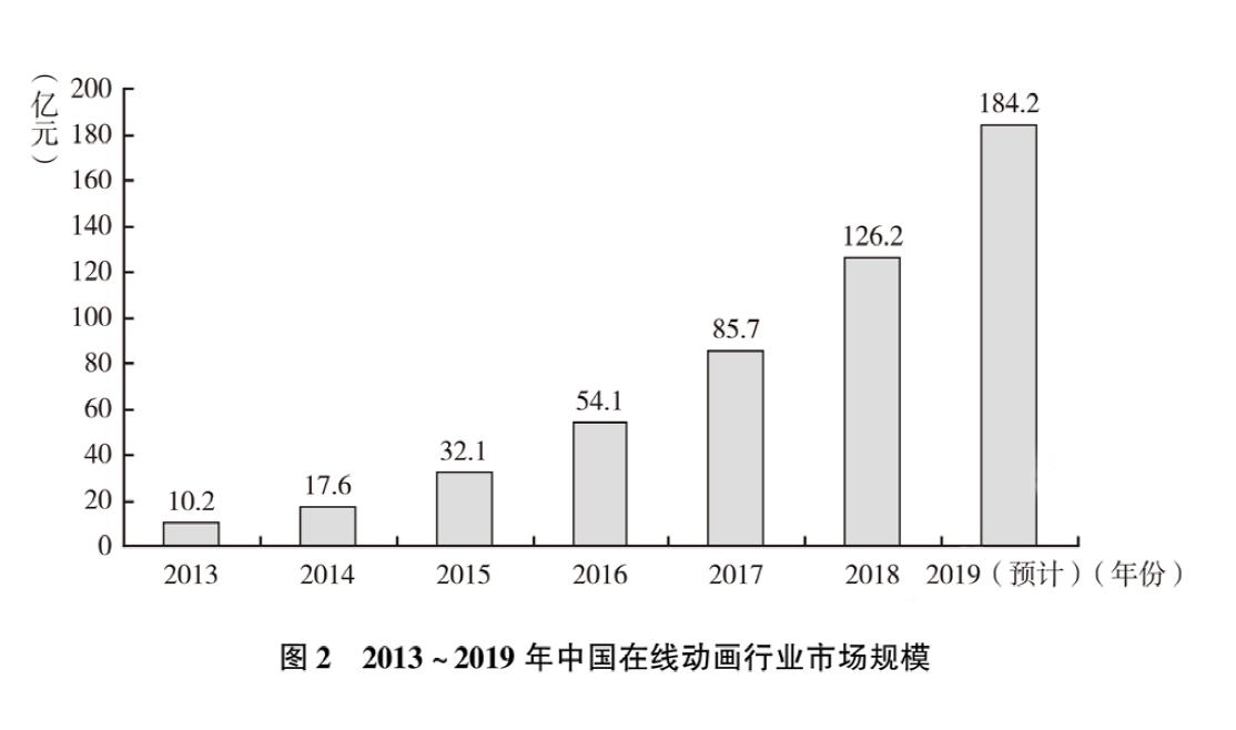 中国动漫产业的发展现状与趋势-出版人杂志官网
