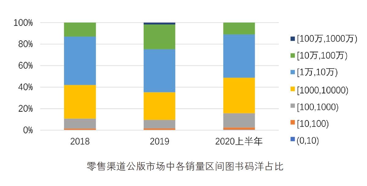 近三年公版图书市场分析-出版人杂志官网