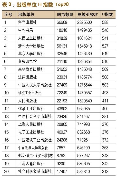 中国学术出版影响力分析-出版人杂志官网