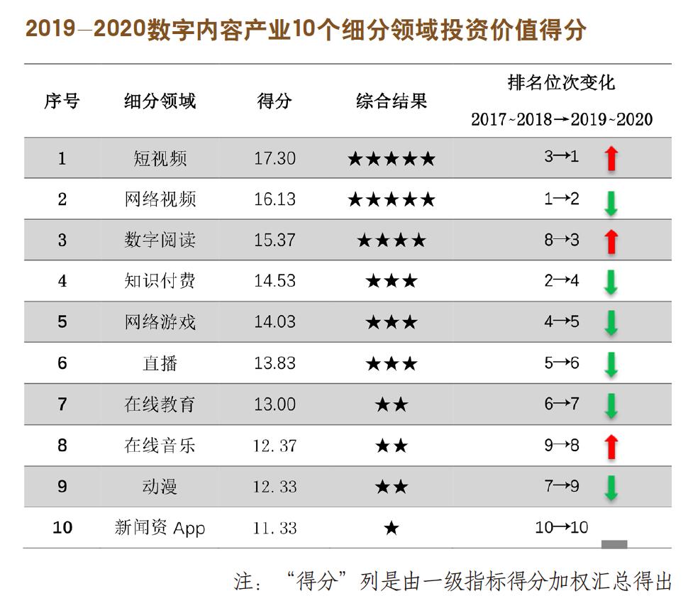 中国数字内容产业投资观察(2019-2020)-出版人杂志官网