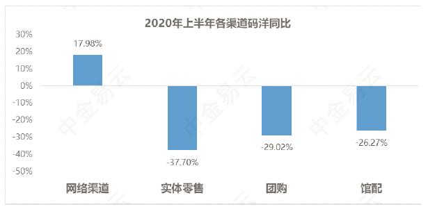 中金易云2020上半年图书市场报告:新书品种同比下降27.74%,码洋下降59%-出版人杂志官网