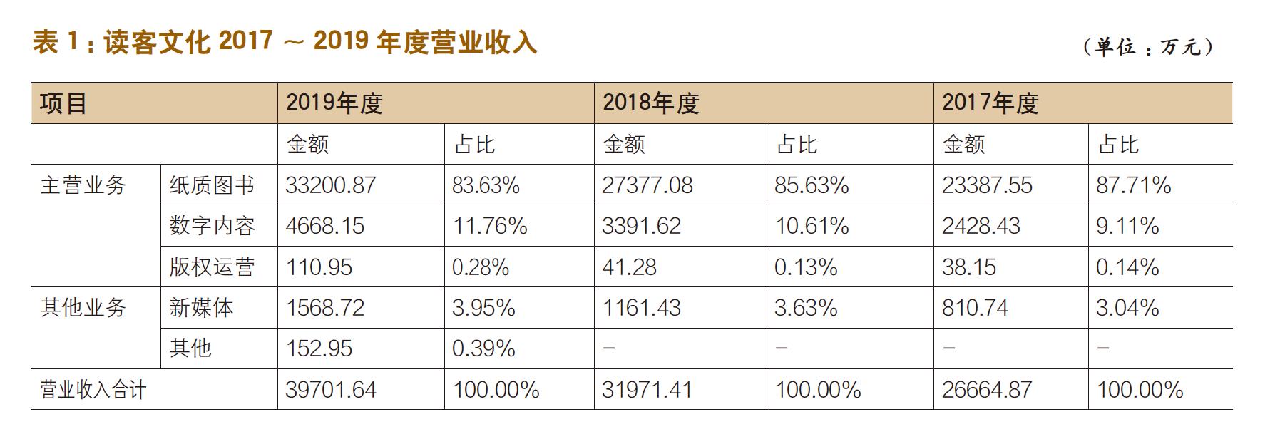 读客成注册制首批IPO受理企业-出版人杂志官网