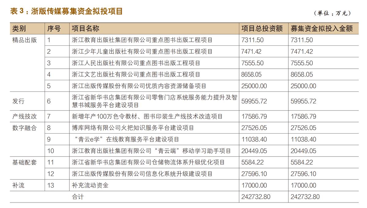 浙版传媒来了,出版上市板块再添绩优股?-出版人杂志官网