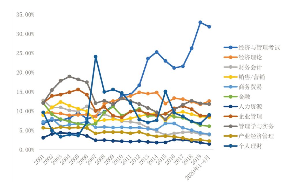 近20年经管图书市场分析-出版人杂志官网