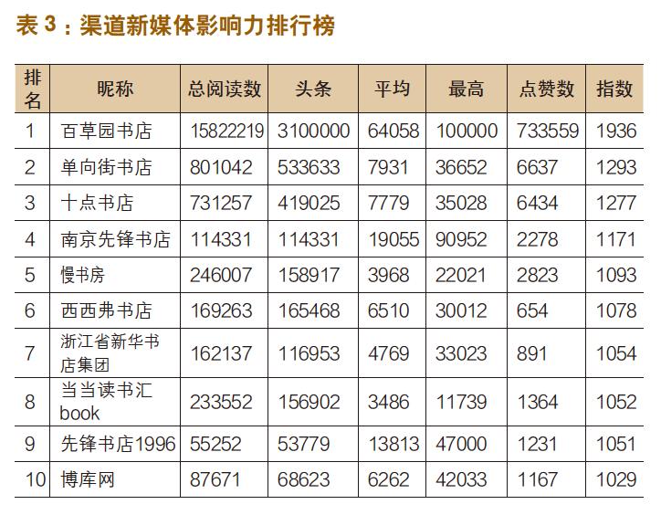 出版机构新媒体影响力指数排行榜(2020年5月〜2020年6月)-出版人杂志官网