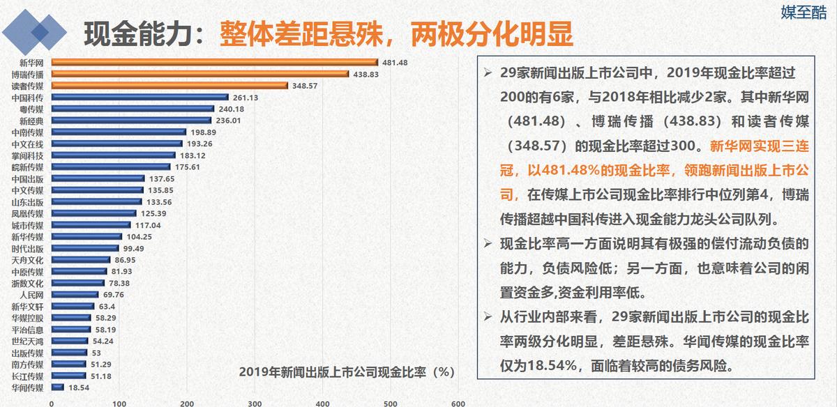 2020新闻出版上市公司年度绩效数据报告-出版人杂志官网