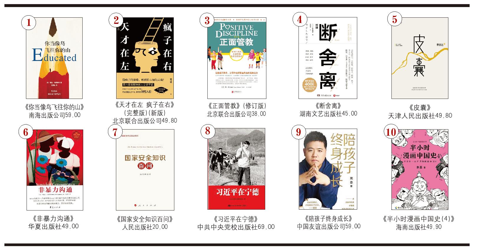 开卷非虚构畅销书排行榜(2020年5月)-出版人杂志官网