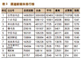 出版机构新媒体影响力指数排行榜(2020年4月~2020年5月)-出版人杂志官网
