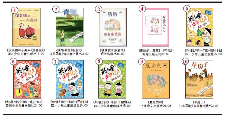 开卷少儿畅销书排行榜(2020年4月)-出版人杂志官网