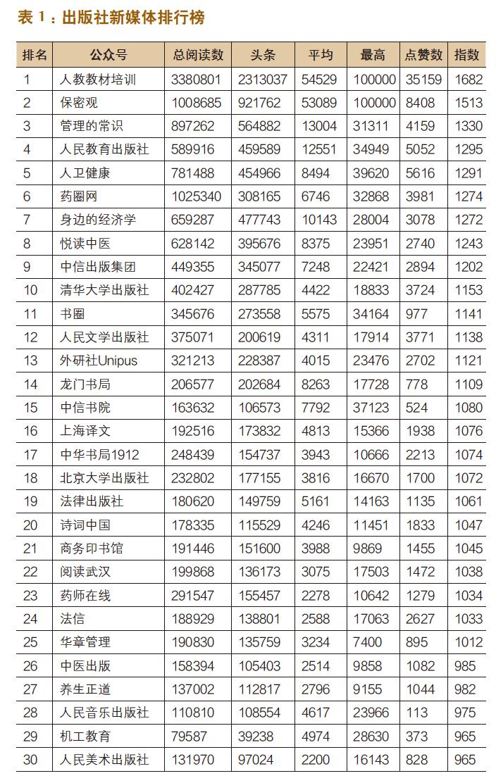 出版机构新媒体影响力指数排行榜(2020年3月〜4月)-出版人杂志官网