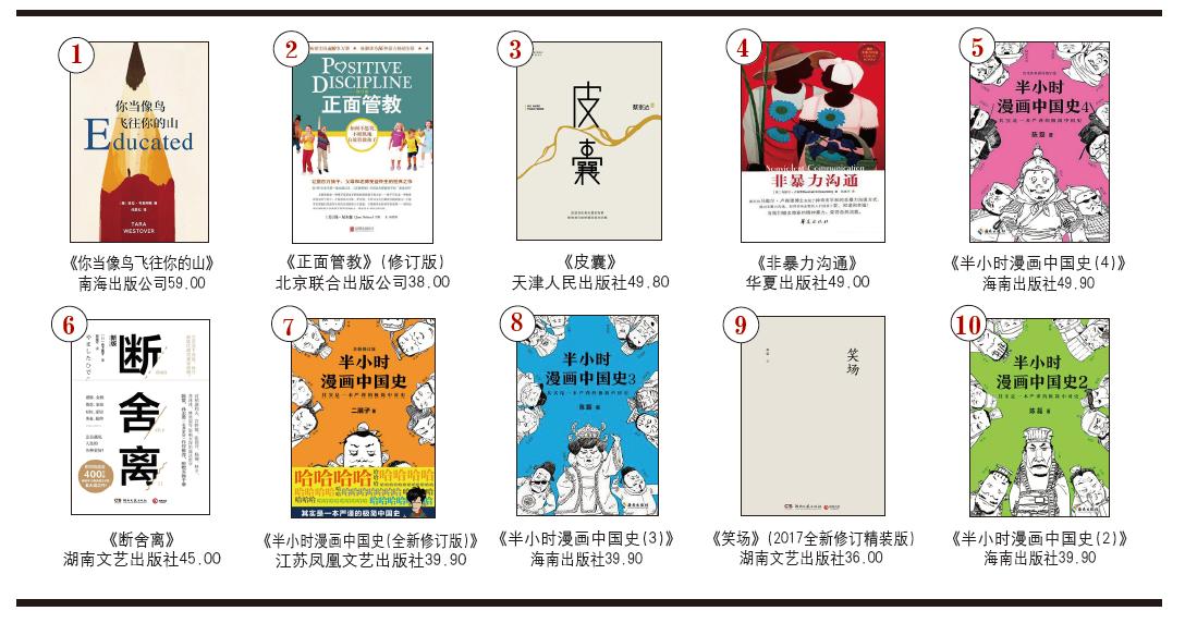 开卷非虚构畅销书排行榜(2020年3月)-出版人杂志官网