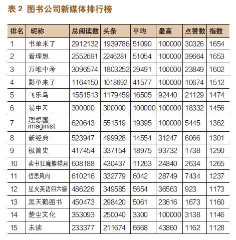 出版机构新媒体影响力指数排行榜(2020年6月〜2020年7月)-出版人杂志官网