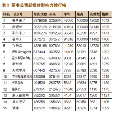 出版机构新媒体影响力指数排行榜(2020年10月〜2020年11月)-出版人杂志官网