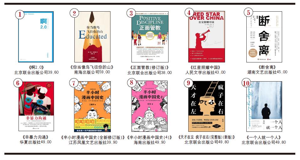 开卷非虚构畅销书排行榜(2020年8月)-出版人杂志官网