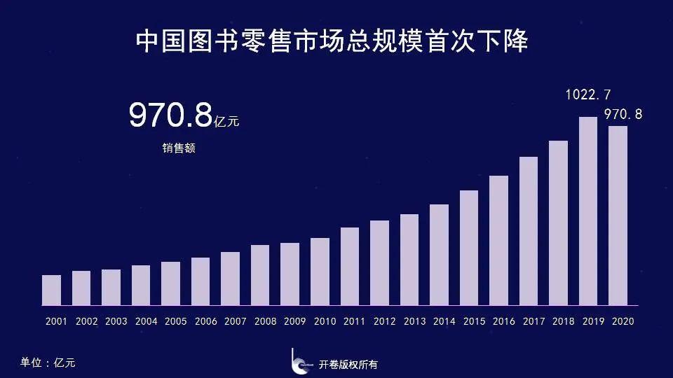 没有意外,书业首个负增长|开卷2020图书零售市场报告