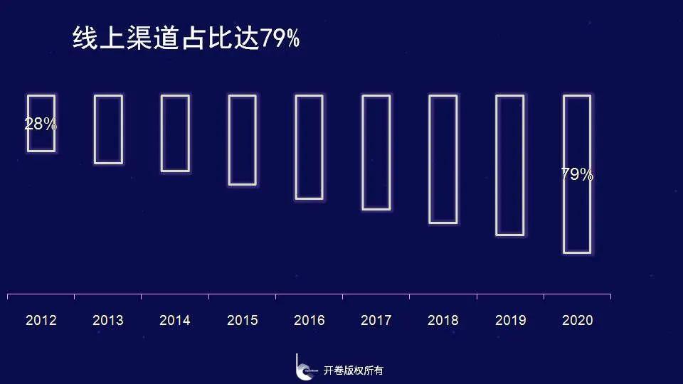 没有意外,书业首个负增长 开卷2020图书零售市场报告-出版人杂志官网