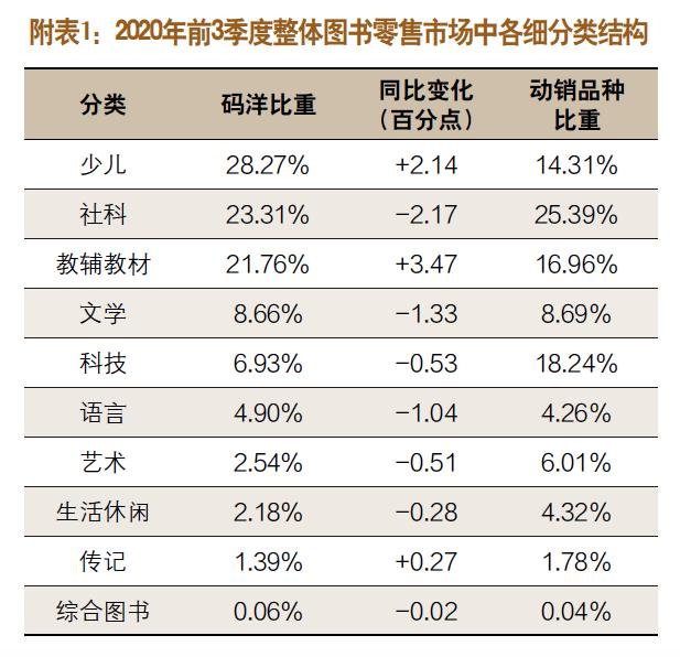 2020年前三季度图书零售市场分析-出版人杂志官网