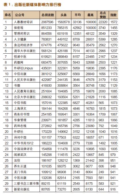 出版机构新媒体影响力指数排行榜(9月〜10月)-出版人杂志官网