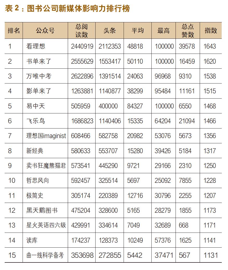 出版机构新媒体影响力指数排行榜(7月〜8月)-出版人杂志官网