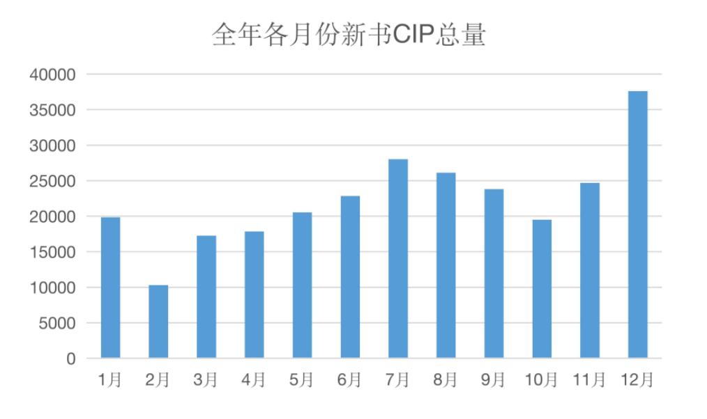 2020年新书CIP数据报告-出版人杂志官网