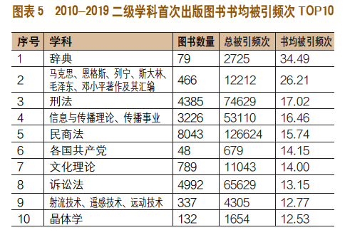 2010-2019年中国出版机构图书学术影响力报告-出版人杂志官网