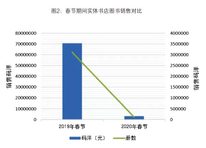 实体书店春节期间码洋同比下降超九成-出版人杂志官网