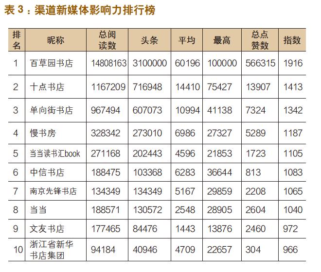 出版机构新媒体影响力指数排行榜(2020年1月〜2月)-出版人杂志官网