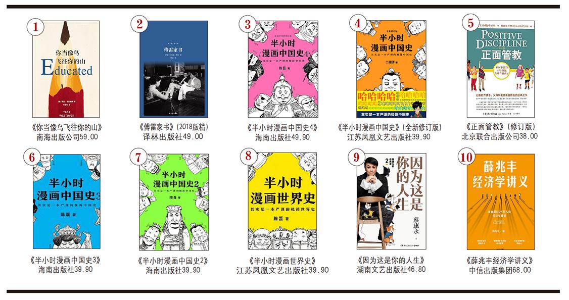 开卷非虚构畅销书排行榜(2020年1月)-出版人杂志官网