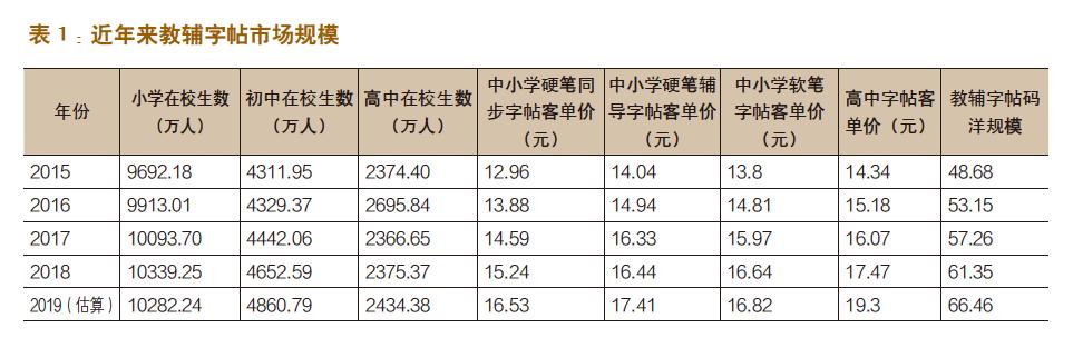 书法字帖图书的市场规模有多大?-出版人杂志官网