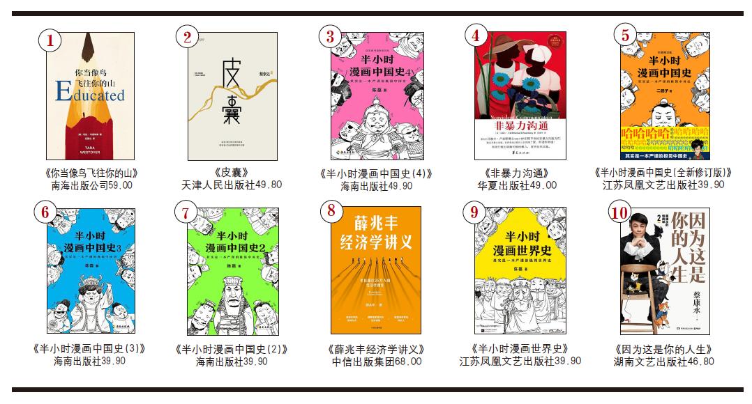 开卷非虚构畅销书排行榜(2020年2月)-出版人杂志官网