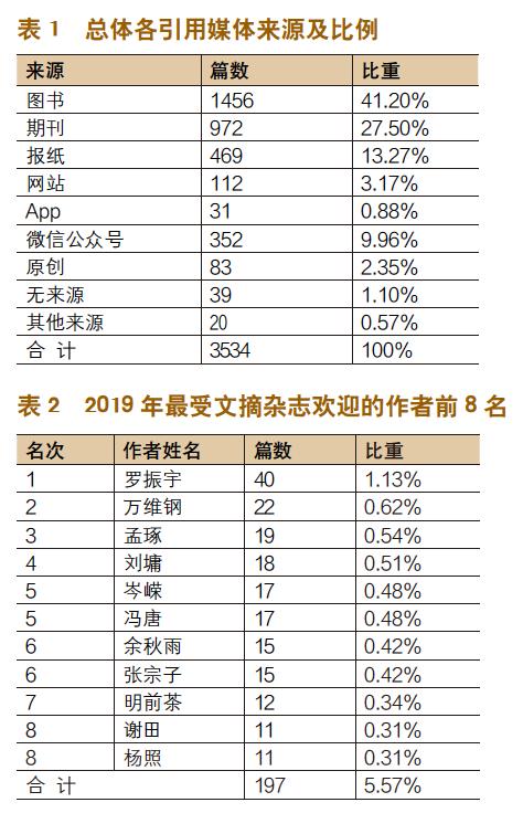 2019年三大文摘杂志选文统计分析-出版人杂志官网