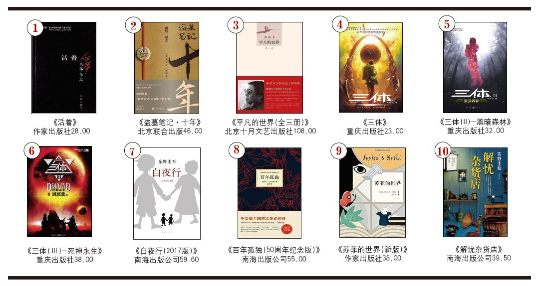 开卷虚构畅销书排行榜(2019年12月)-出版人杂志官网