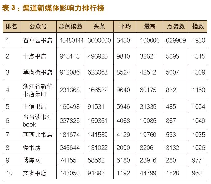 出版机构新媒体影响力指数排行榜(2019年11月〜12月)-出版人杂志官网