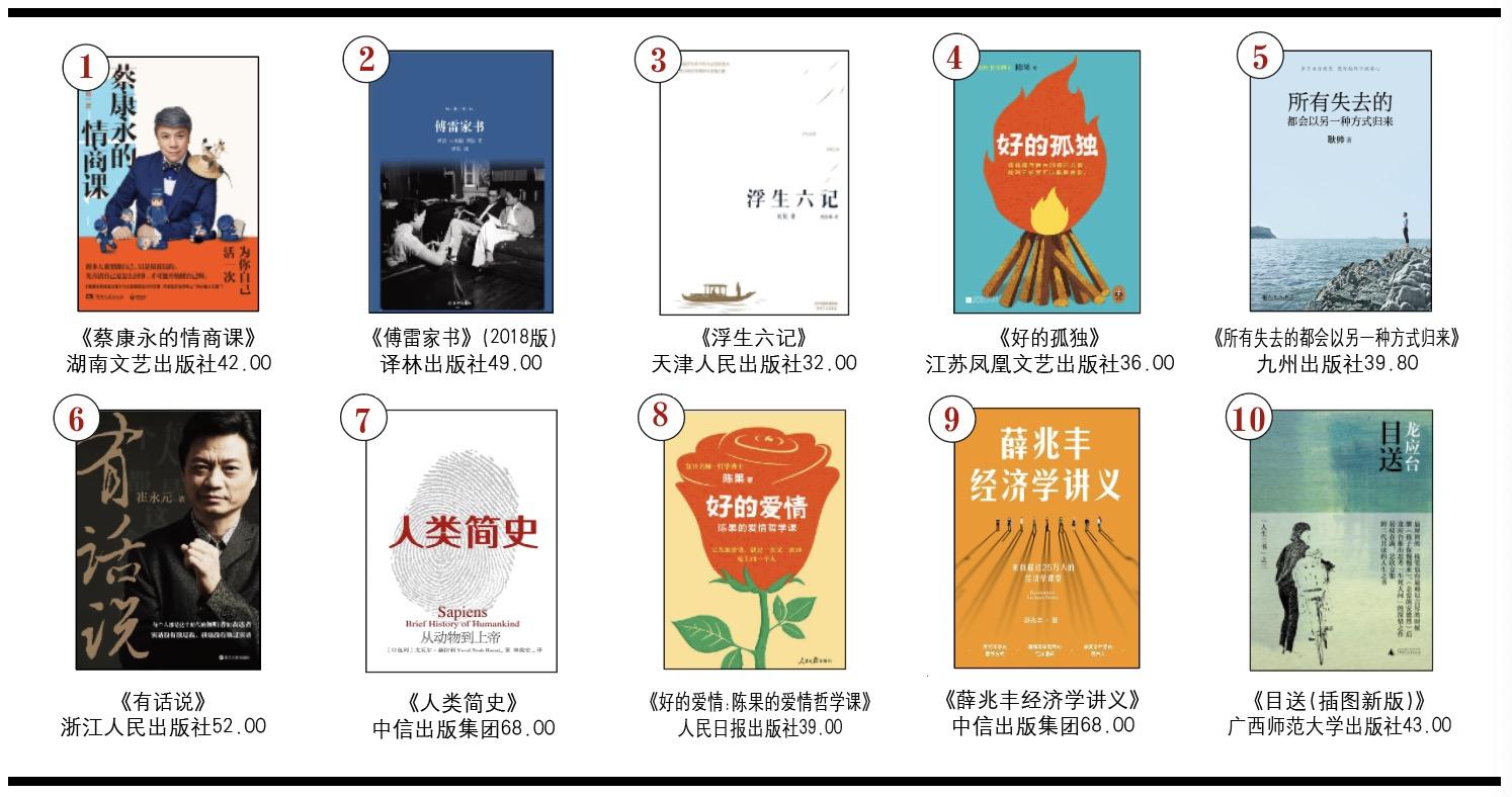开卷非虚构畅销书排行榜(2019年1月)-出版人杂志官网