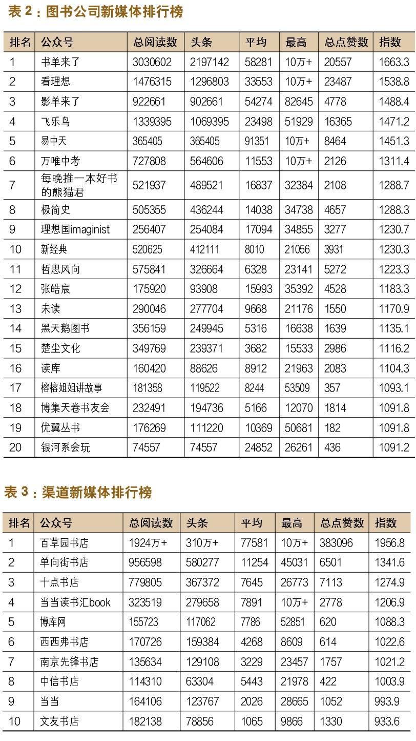 春节期间谁家新媒体小编最勤劳?——出版机构新媒体影响力指数排行榜(2019年1月~2月)-出版人杂志官网