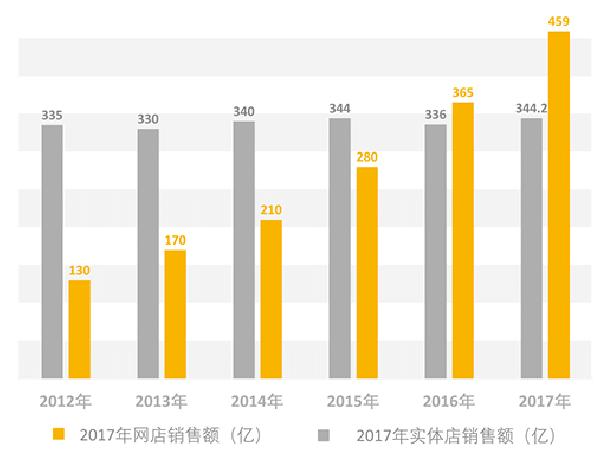 开卷2017年图书零售市场报告分析-出版人杂志官网
