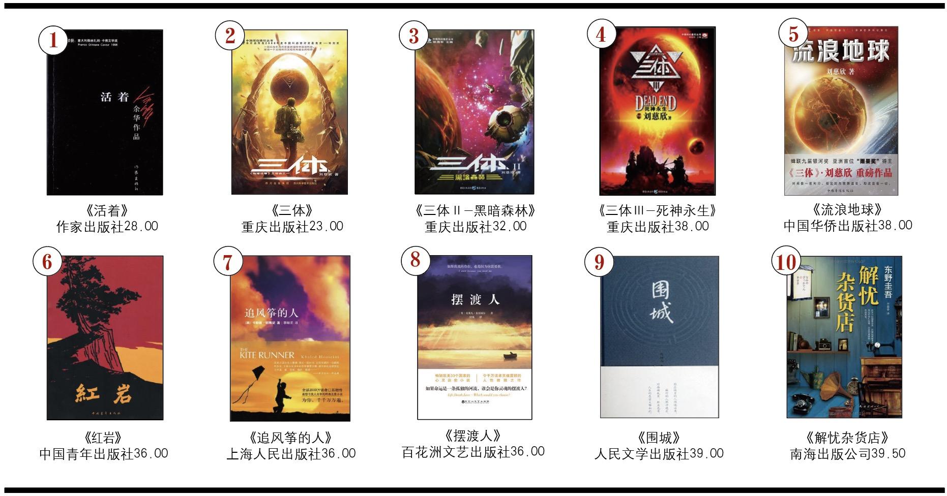 开卷虚构畅销书排行榜(2019年3月)-出版人杂志官网