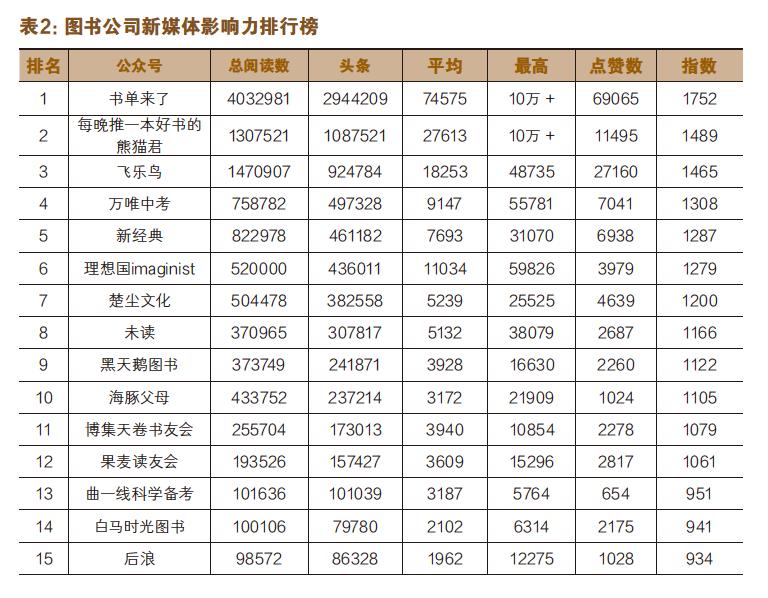 出版机构新媒体影响力指数排行榜(2018年1月~2月)-出版人杂志官网