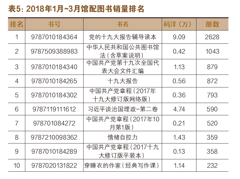 大学馆领跑,八大社继续保持优势地位——2018年第一季度人天馆配市场数据分析-出版人杂志官网