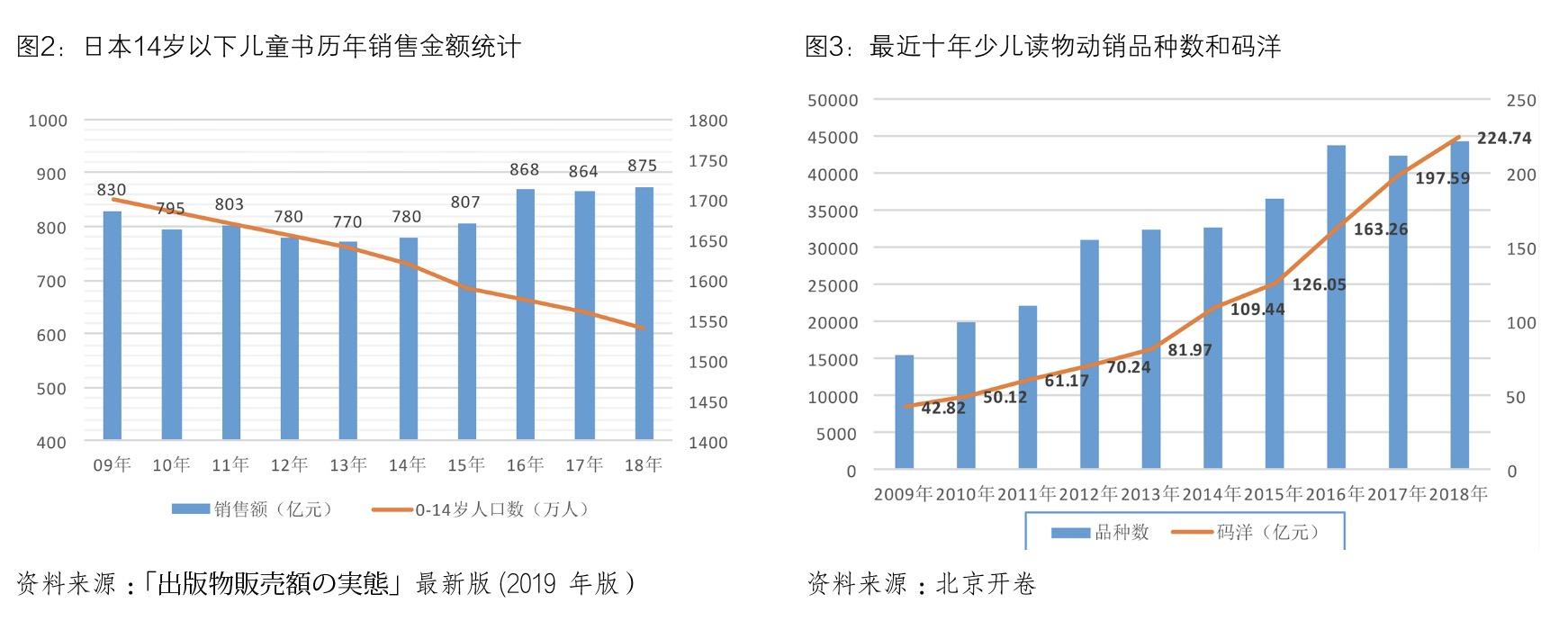 中国少儿出版产业发展报告(2018 - 2019)-出版人杂志官网