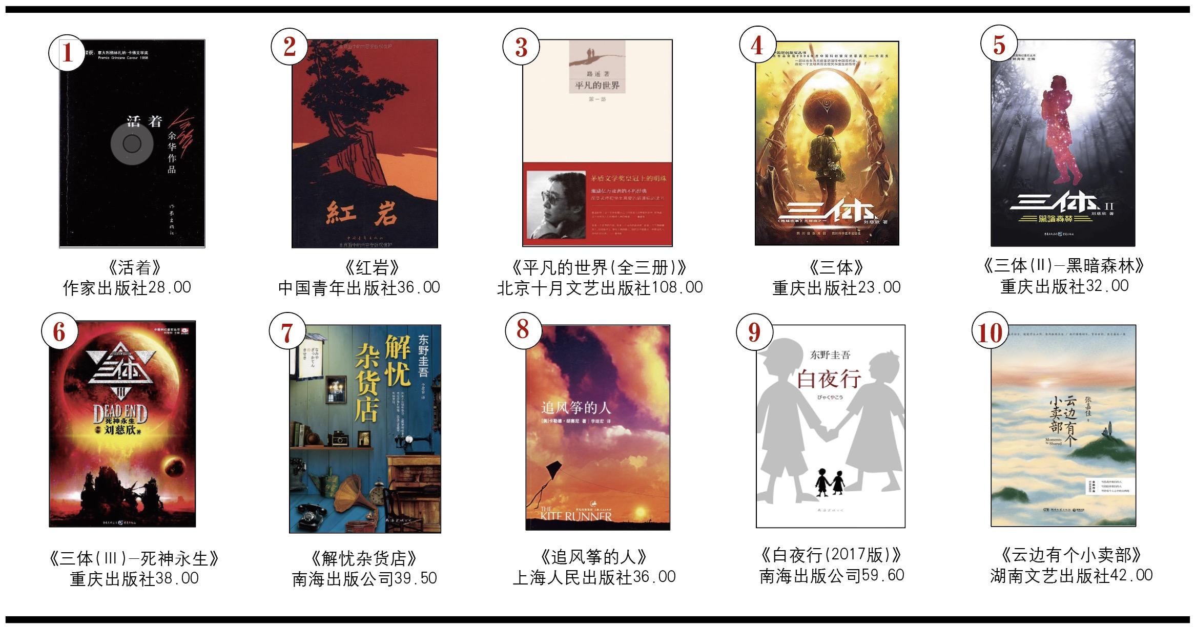 开卷虚构畅销书排行榜(2019年10月)-出版人杂志官网