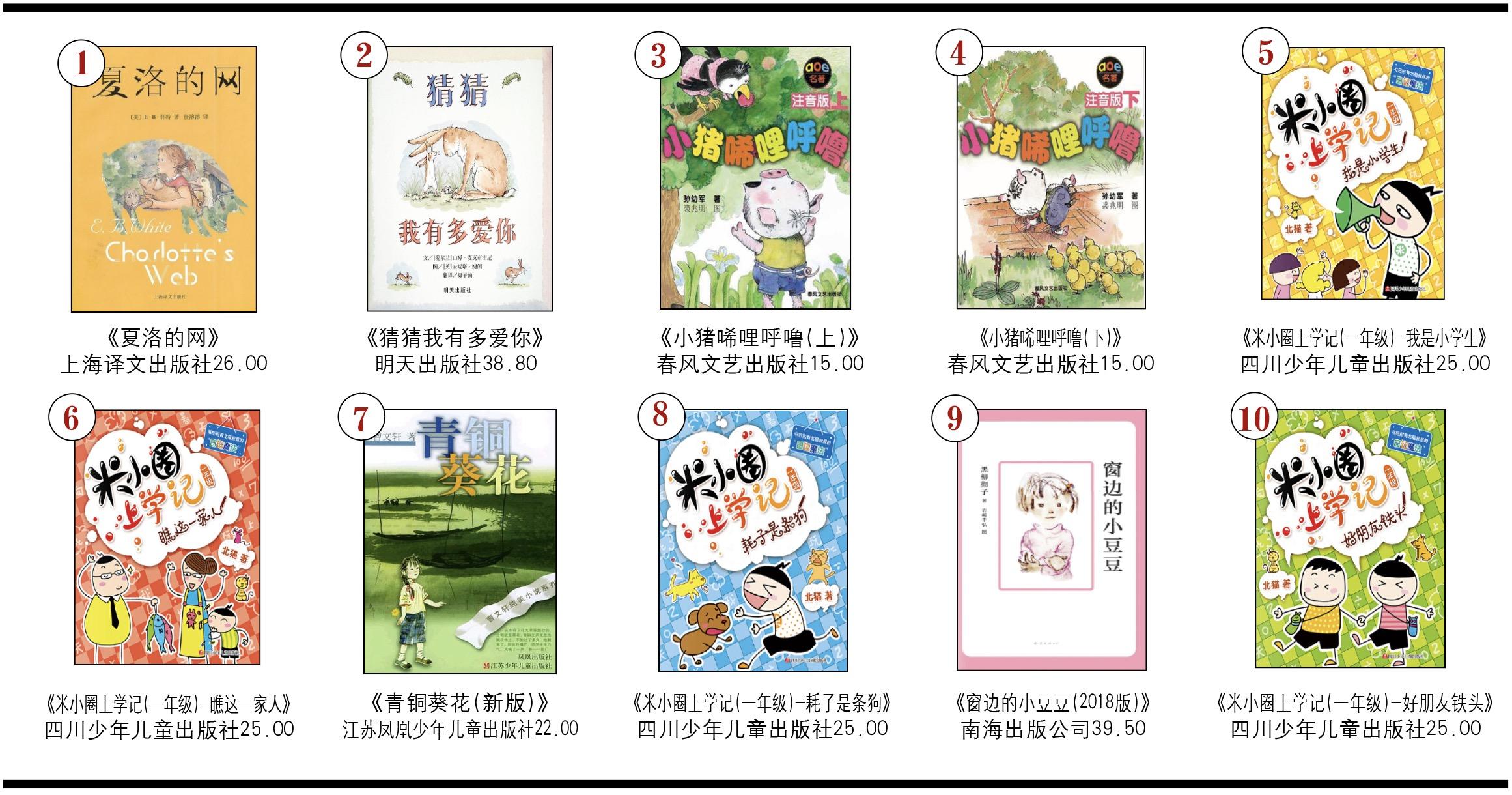 开卷少儿畅销书排行榜(2019年10月)-出版人杂志官网