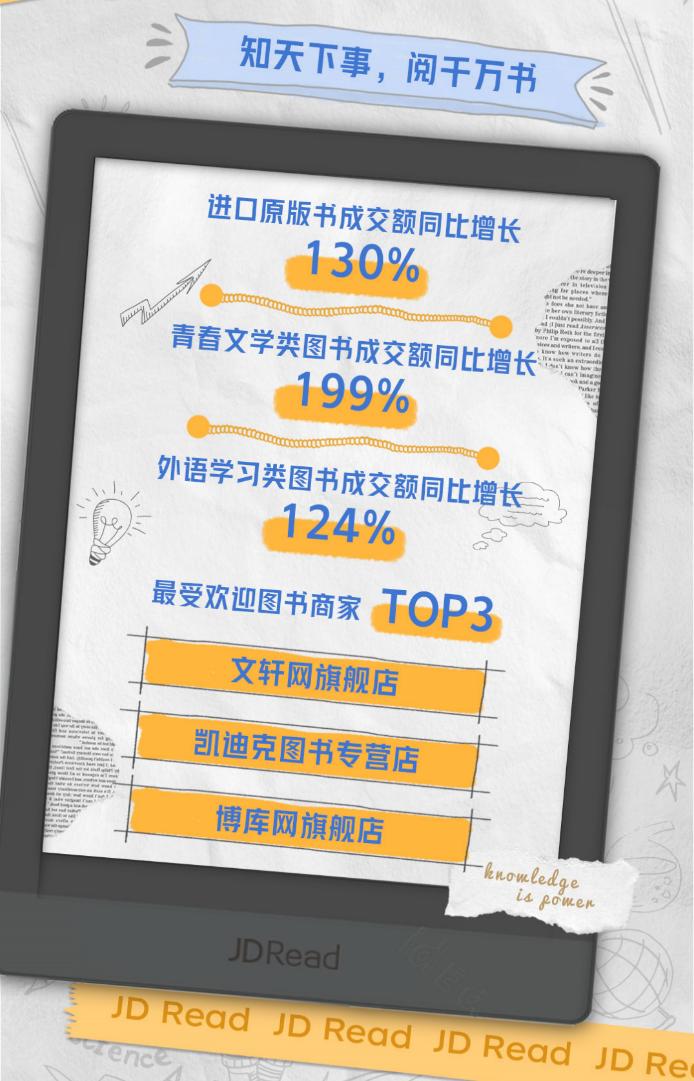京东618开门红:阅读方式多元化趋势明显 电子书全天成交额同比增长139%-出版人杂志官网