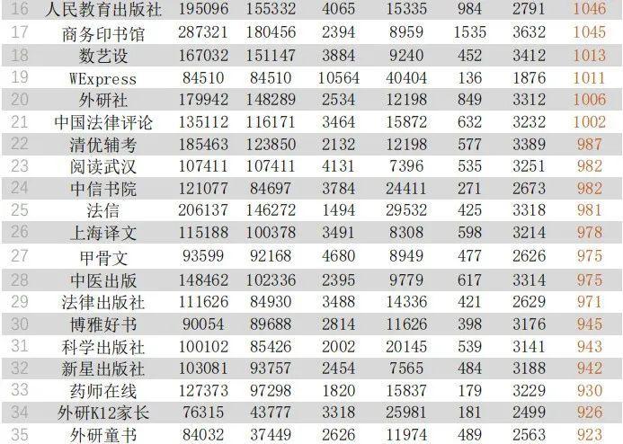 过去一个月哪家出版机构做得最好?|新媒体影响力指数排行榜(2021年5月~2021年6月)-出版人杂志官网
