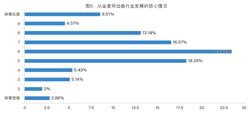 书业信心指数报告-出版人杂志官网